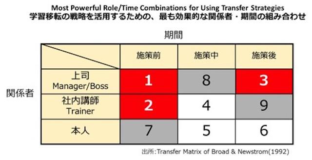 学習移転の戦略を活用するための、最も効果的な関係者・期間の組み合わせ